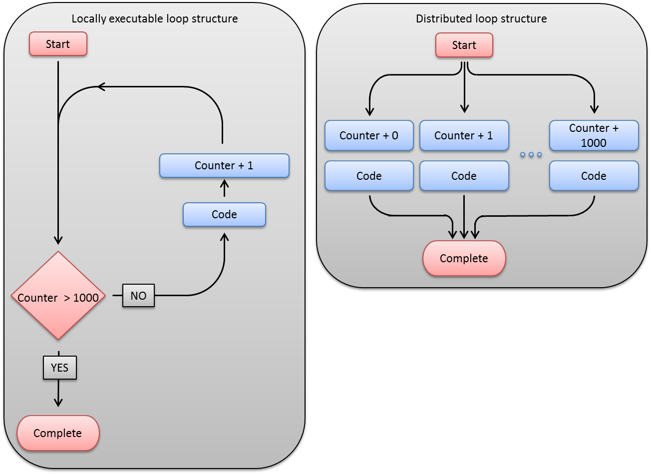 Introduction To Techila Distributed Computing Engine Process Flow Diagram Loop Differences In Computational Between A Local And Structure The Locally Executable Has An Iterative Nature